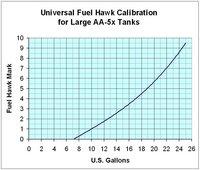 fuel tank dipstick chart: Creating a grumman specific fuel tank dip stick bondline
